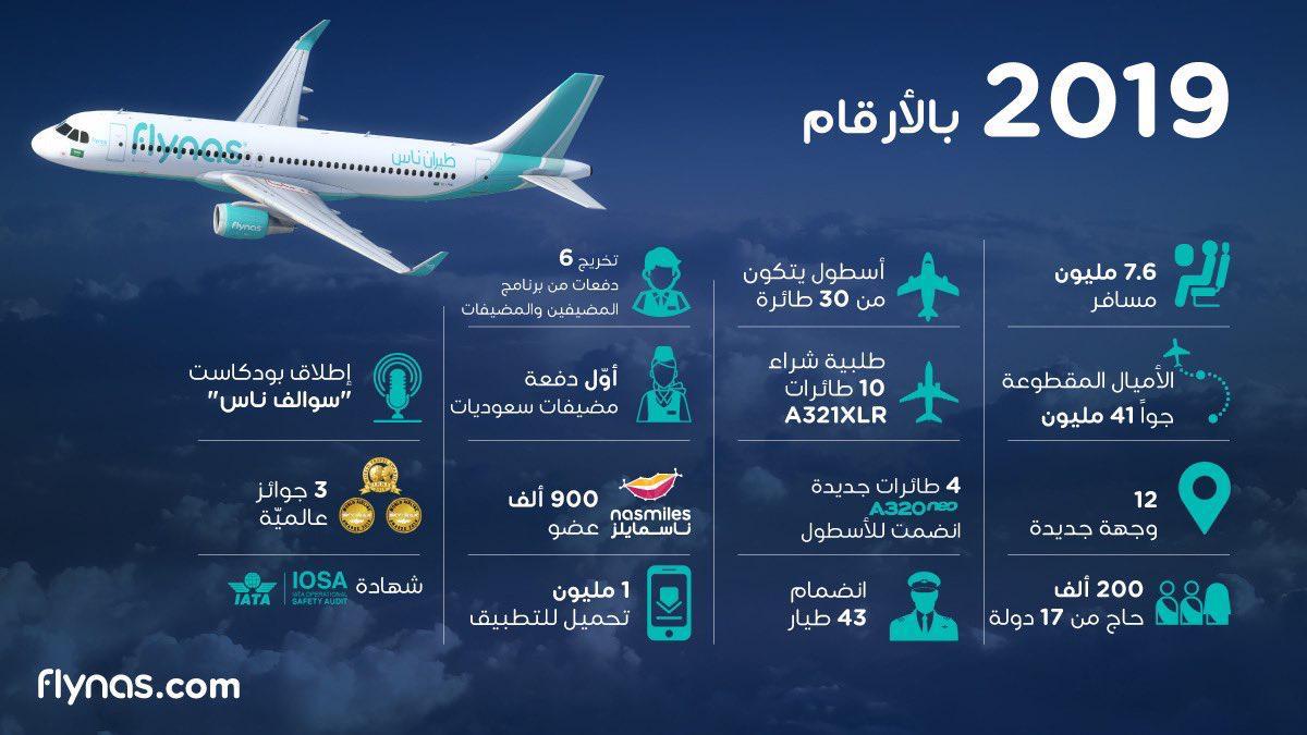طيران ناس ينقل 7 6 ملايين مسافرا خلال 2019